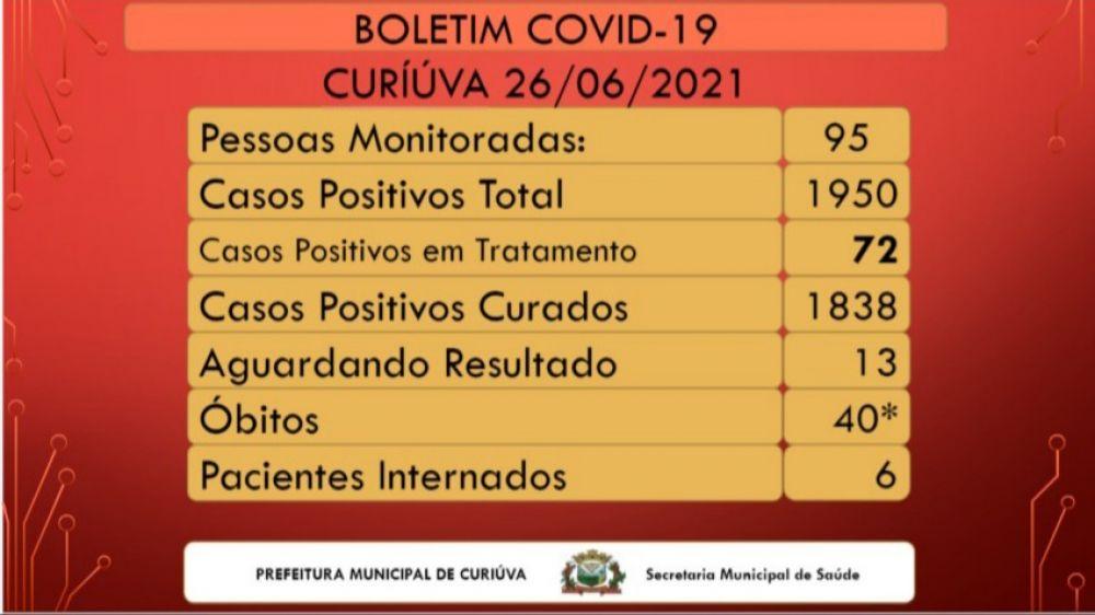 CURIÚVA: Boletim registra um novo caso, mas queda de ...